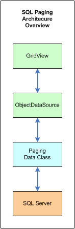 SQL Paging Architecture Overview